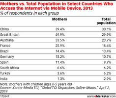 Millennial Mothers in the UK Are Massively Mobile http://www.emarketer.com/Article/Millennial-Mothers-UK-Massively-Mobile/1010855/2
