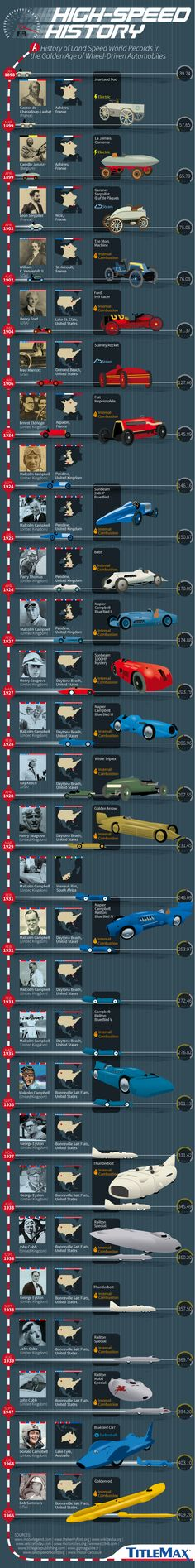 High-Speed History: A Visual Timeline of Landspeed Records #infographic