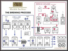 brewing process - brewery equipment