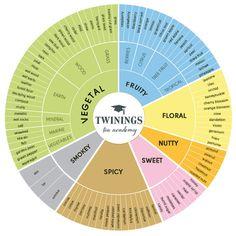 Roue aromatique du thé par Twinings - Tea aroma wheel / flavor wheel - Roue des arômes du thé -- #thé #tea #aroma #flavor #wheel