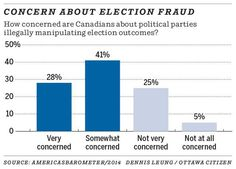 Concern about election fraud