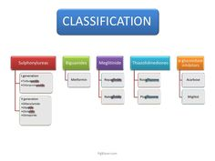antidiabetic drugs classification - Google Search
