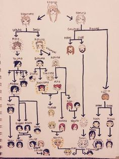 Naruto's family tree.