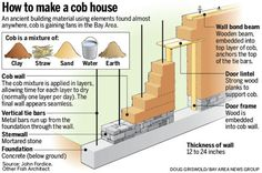 Clay houses in quake country? Cob building gains Bay Area following - San Jose Mercury News