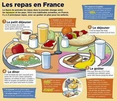 Learning French or any other foreign language require methodology, perseverance and love. In this article, you are going to discover a unique learn French method. Food In French, Ap French, Core French, French Words, French Stuff, French Language Lessons, French Language Learning, French Lessons, French Teaching Resources