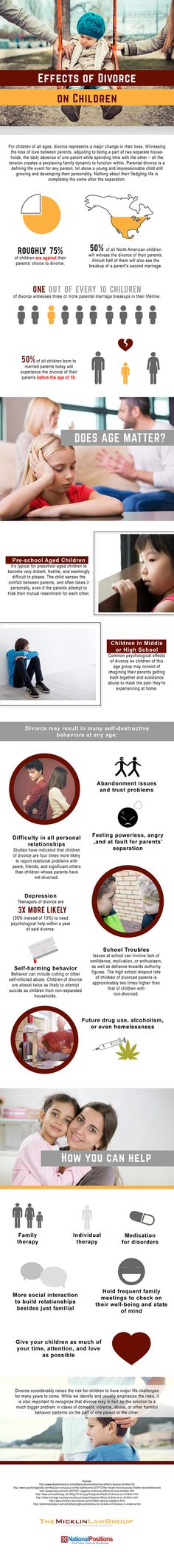 Inforgrafic: Effects of divorce on children at different ages and how to help!