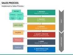 Sales Process PowerPoint Template | SketchBubble Sales Process, Color Themes, The Help, Bar Chart, Presentation, Templates, Marketing, Stencils, Bar Graphs