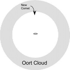 Oort Cloud, Old Ones, Solar System, Old Things, Clouds, Sun, Solar System Crafts, Planetary System, Cloud