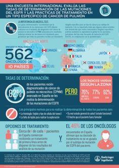 La oncología española destaca en tratamiento personalizado en CPNM http://www.comunicae.es/nota/la-oncologia-espanola-destaca-en-tratamiento-personalizado-en-cpnm-1116921/