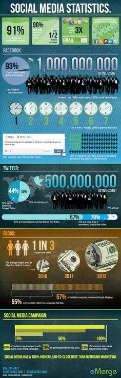 Helpful Social Media Statistics