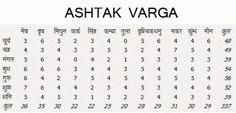 Ashtakvarga