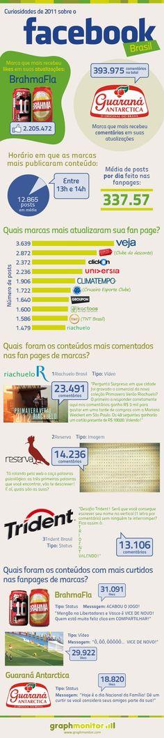 Facebook Brasil 2011 - Os conteúdos das marcas que fizeram mais sucesso!