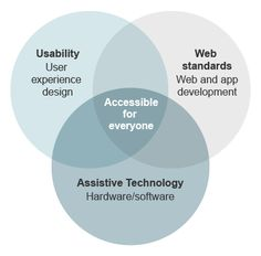 How different areas can come together to make an accessible experience / BBC GEL