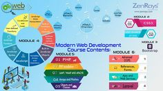 Best Web Development Training in Bangalore! We provide the best Web Development Training in Bangalore. Hands-on Training, Work on Web Development Live Project in Bangalore. Classroom or Online Training in Bangalore.   Call +91 9916482106, WhatsApp +91 9901220350, Write to corporate@zenrays.com.   Check out course contents at http://zenrays.com/web-development-course