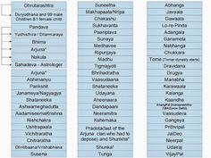 Bhagavan Bhakthi: Chandravamsha family tree