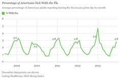 U.S. Flu and Cold Levels Rise, but Are Typical for Season