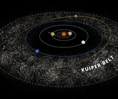 Pretty good solar system diagram showing the kuiper belt and the 43 years ago today dutch american astronomer gerard peter kuiper passed away he was best known for his theory of the origin of the solar system that would ccuart Image collections