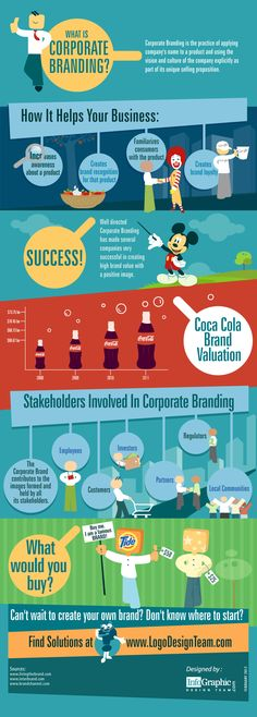 Infographic - What is Corporate Branding and how it helps your business.