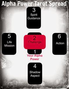 Tarotize: The Alpha Power Tarot Spread