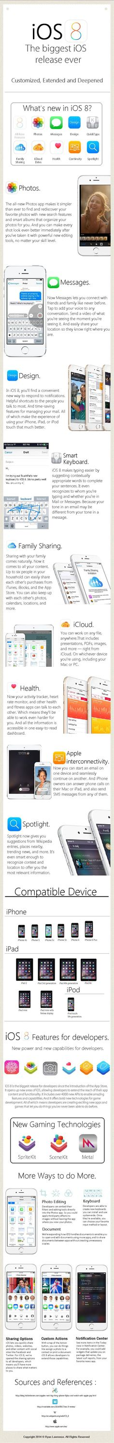 [Infographic] Apple iOS 8 Features : Everything you need to know! by Ryan Lawrence via slideshare Ios Update, Technology Updates, Ios 8, Apple Mac, Mac Os, Android Apps, Need To Know, Everything, Infographics