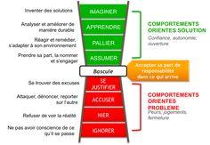 Pourquoi l'agilité ? Qu'est qu'une organisation agile ? Centre de formation en management agile, Agileom répond à ces questions.