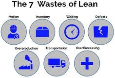 7 verspillingen lean waste