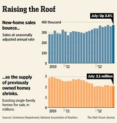 8-23-2012: THE BULL MARKET IN THE U.S. HOUSING INDUSTRY CONTINUES. This is a HUGE tailwind to our economy.