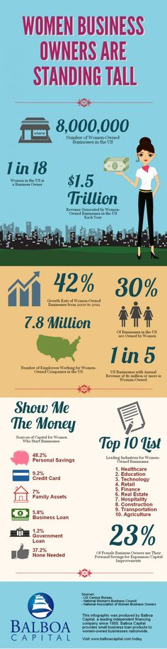 Some interesting stats on women in business! #infographic #bizwomen #smallbiz