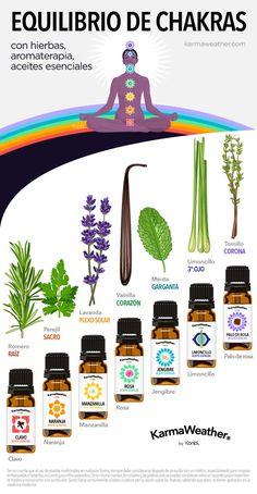 Gráfico de equilibrio de chakras con aromaterapia - Equilibra tus 7 #chakras con terapia de aceites esenciales, perfumes, hierbas y plantas © KarmaWeather®