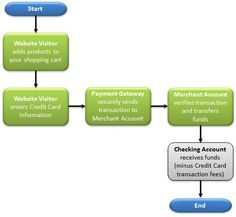 This is what an #eCommerce Flow @aaanetsolution