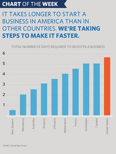 Chart of the Week: What It Takes to Start a Business in America | The White House