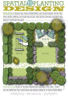 Inspirational Backyard Landscaping Ideas Layout Garden Planning garden planning Spatial Design in Landscaping Plans
