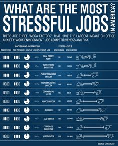 Management is not among the most stressful jobs in America. The stress of Project Management can be the uncertainty and lack of control. A good Project Manager uses strong PM tools and practices to reduce uncertainty and exert control. Job Career, Career Planning, Career Ideas, Career Options, Most Stressful Jobs, What Is America, Career Exploration, Work Stress, Stress Free
