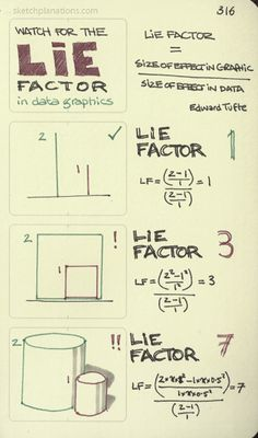 Watch for the lie factor. Data graphics can lie in many ways, but the most common, I expect, is the error of using area or volume objects to represent one-dimensional data. (More Edward Tufte. Also see Maximise data ink) Behavioral Economics, Knowledge Management, Lean Six Sigma, Gallup Strengthsfinder, Sketch Notes, Critical Thinking Skills, Psychology Facts, Business Motivation, New Things To Learn