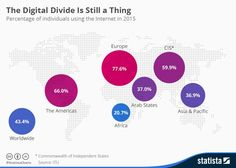 Is there still a #digital divide? Over 50% of the world's population still has no #Internet access.