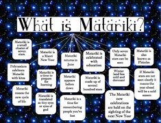 We have been learning about Matariki and the constellation. Matariki is a small cluster of stars and it is also known as Plieades.  There ...