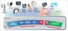 Radios, Site Bio, Micro Onde, Periodic Table, Digital