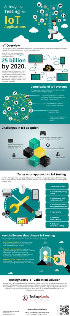 #Infographic: An #Insight on #Testing the #IoT #Applications