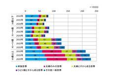 図表1  世帯主年齢別 世帯類型別世帯数