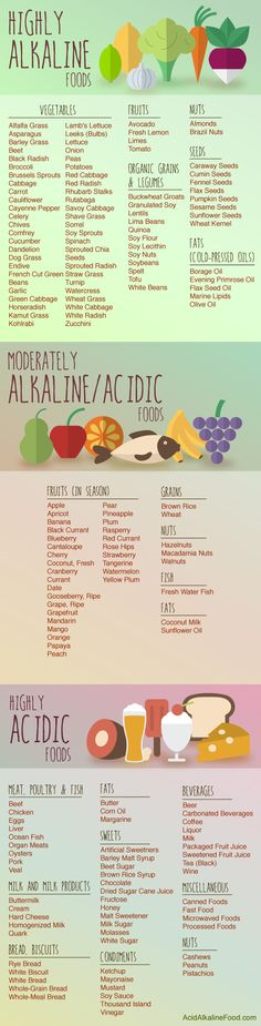 Below you will find a list of acidic and alkaline foods to help you plan your psoriasis diet 2