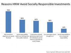 Socially responsibility doesn't factor into the investment decisions of high net worth investors, who say they're in it for the money. Learn more.