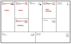 Why Lean Canvas vs Business Model Canvas? – Love the Problem Business Canvas, Disruptive Innovation, Innovation Strategy, Modelo Canvas, Lean Six Sigma, Critique, Creating A Business, Problem And Solution, Design Thinking