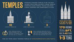 Current Number of Mormon Temples Worldwide | Helaman Gallery  We love Temples at: www.MormonFavorites.com