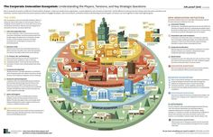 The Corporate Innovation Ecosystem . understanding the components, processes, activities and tensions which make innovation thrive in large companies - GeniusWorks
