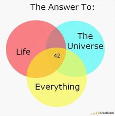 the answer to life, the universe and everything = 42 hitchhikers guide to the galaxy The Hitchhiker, Hitchhikers Guide, The Answer To Everything, Answer To Life, Douglas Adams, Guide To The Galaxy, Thing 1, Meaning Of Life, Book Nerd