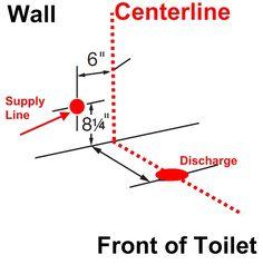 Rough Plumbing A Bathroom plumbing diagram: plumbing diagram bathrooms | shower remodel