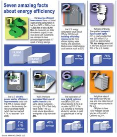 7 Amazing Facts About Energy Efficiency