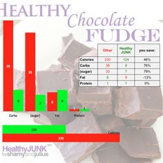 Healthy chocolate fudge recipe (only 4 ingredients) | Sharny and Julius