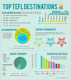 We've created this awesome infographic on the Top TEFL Destinations to make life easier for you when deciding where to go on your TEFL adventure. Efl Teaching, Teaching English, Teach English Abroad, English Teachers, Learn English, Work Abroad, Study Abroad, Teaching Overseas, Moving Overseas