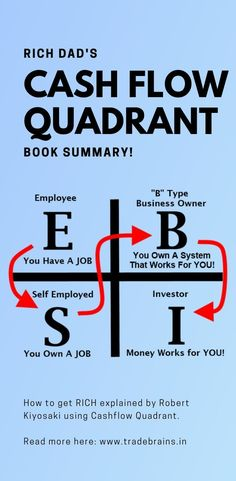How to get RICH? Find out by learning the Rich Dad's Cashflow Quadrant Summary by Robert Kiyosaki! Quotes Dream, Life Quotes Love, Wisdom Quotes, Quotes Quotes, Wealth Management, Money Management, Tony Robbins, Cultura Maker, Rich Dad Poor Dad